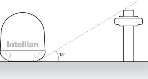 i3 i4 limit